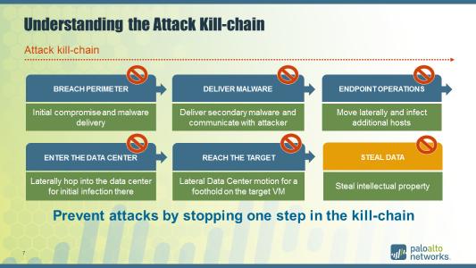 understanding-the-attack