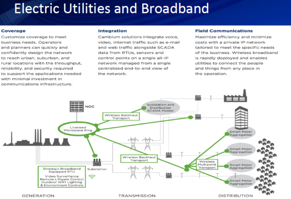 electric utilities and broadband