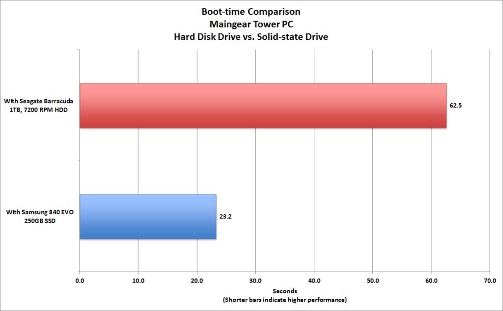 SSD i HDD poređenje OS